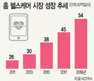 """삼성, 미래 신사업 육성 전략… """"로봇보다 웨어러블 헬스케어"""""""